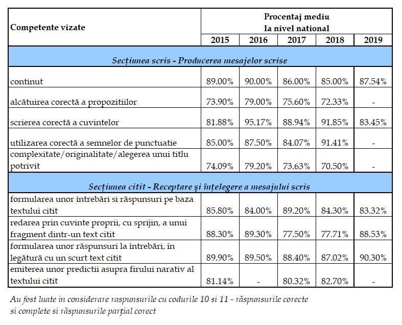 Rezultatele evaluării Naţionale Cls A II-A