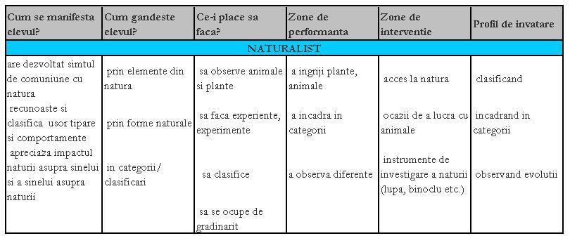 Inteligența naturalistă