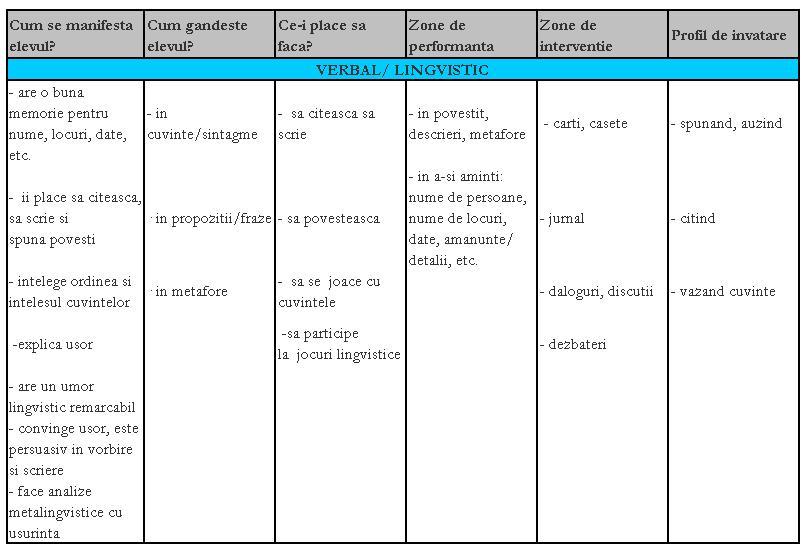 Inteligenta verbală lingvistică
