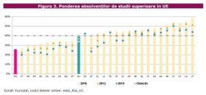 ponderea absolventilor de studii superioare UE