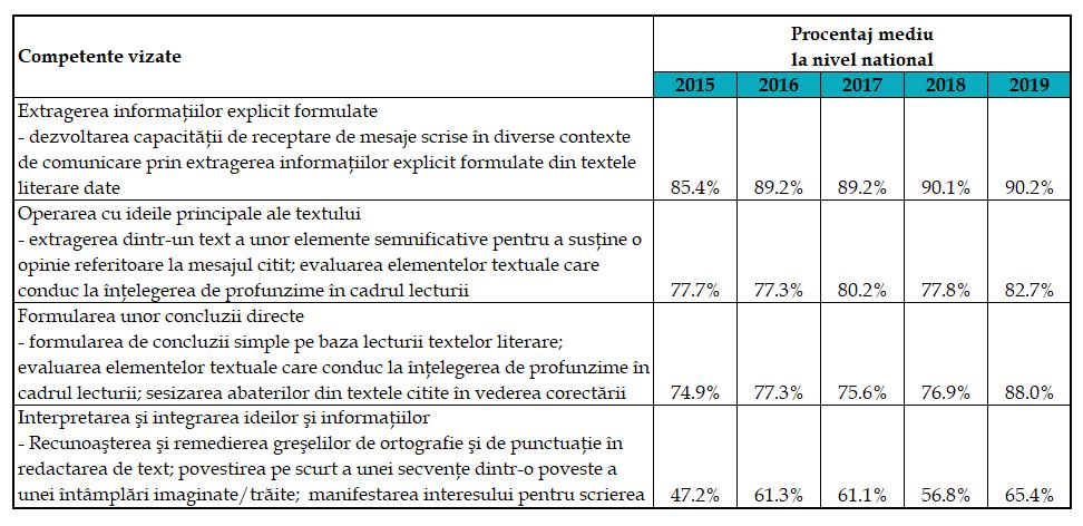 Rezultatele evaluării naţionale clasa a IV-a