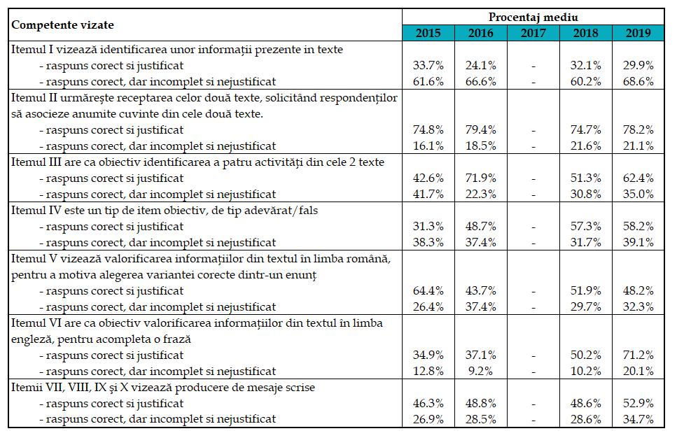 Rezultatele evaluării naţionale clasa a VI-a