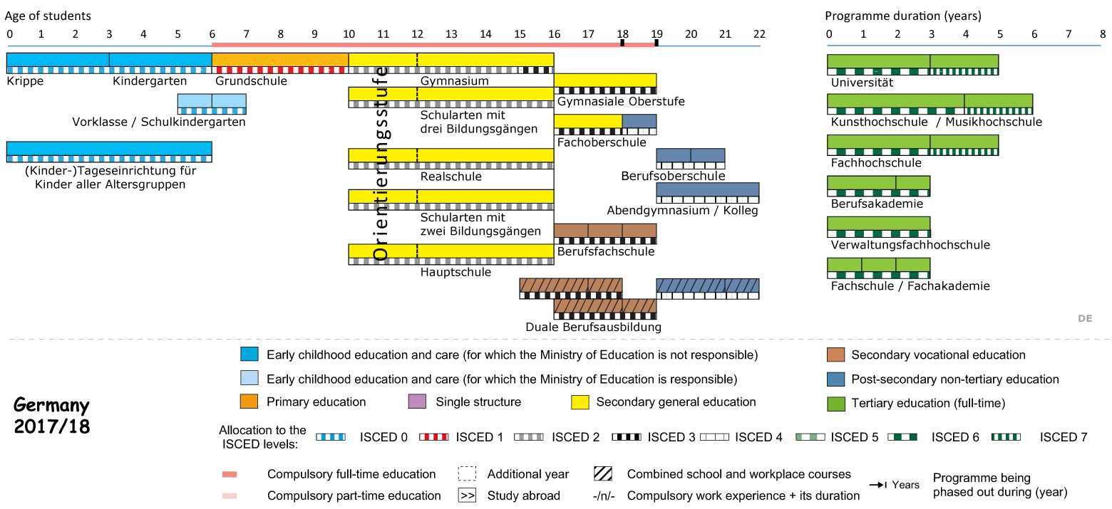 Sistemul scolar in Germania