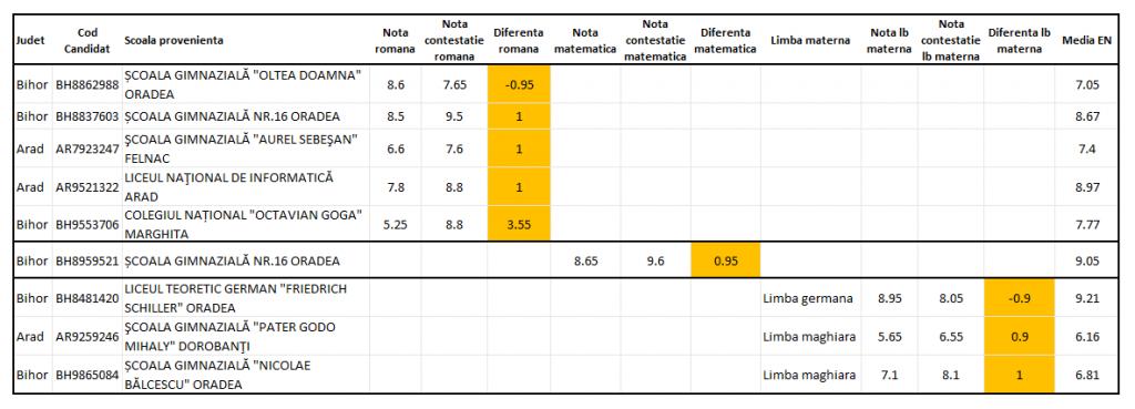 Analiza contestațiilor Evaluarea Națională 2020