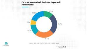 9% din note s-au modificat în urma contestațiilor de la Evaluarea Națională 2020
