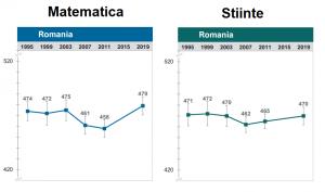 scor timss romania matematica stiinte